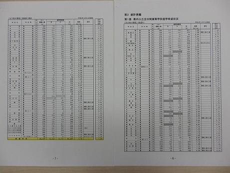 埼玉県公立高校倍率(進路希望調査)