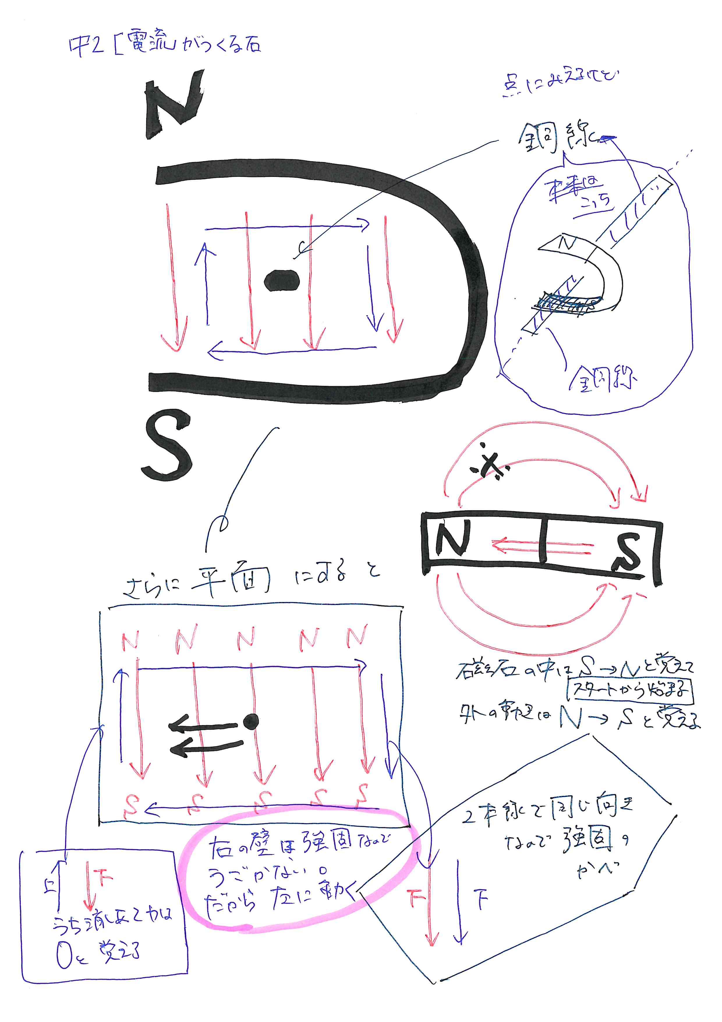 【中2理科 電流と磁界】