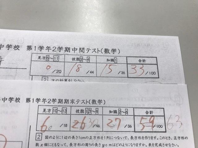 公立中学1年生、数学30点UP・英語12点UPおめでとう!!